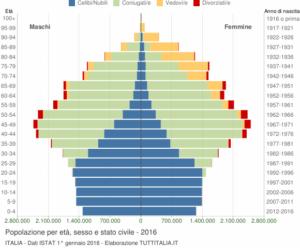 grafico Istat 2016